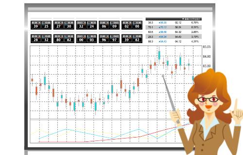 ゴールデンクロスとチャート分析